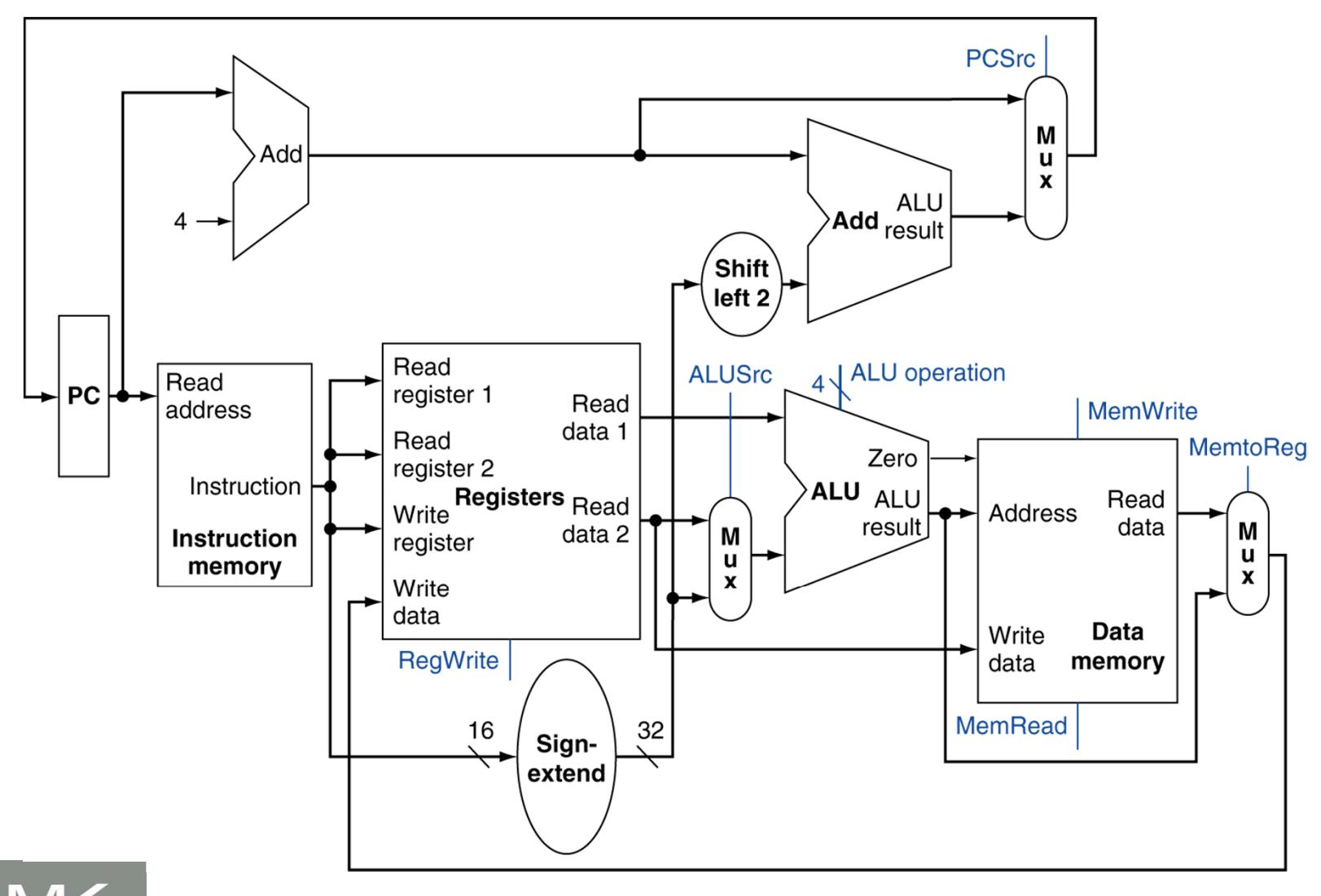 Computer Architecture Zac Blanco