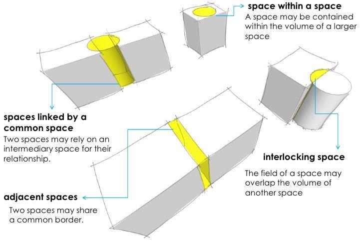 Spatial Organization In Architecture Blarrow
