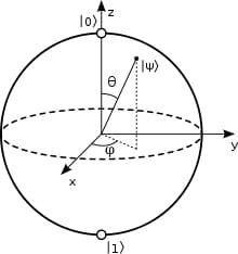 Bloch sphere diagram of a quibit (WIkimedia)