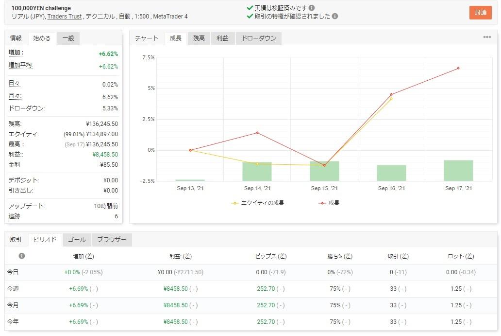 【2021/9/13~9/17】今週の収支報告【EA-BANKチャレンジ】