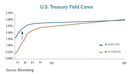 U.S. Treasury Yield Curve