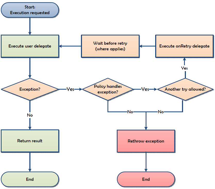diagram policy polly
