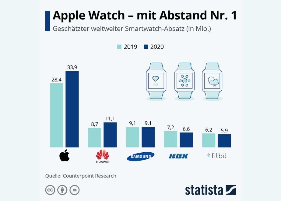 Apple konnte seine Vorherrschaft 2020 weiter ausbauen.