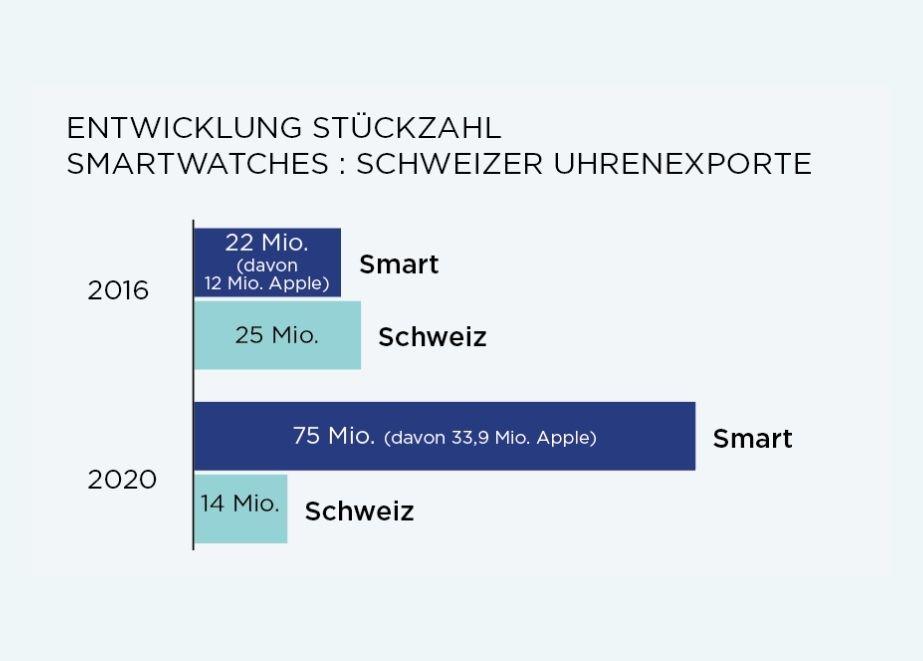Smartwatch-Statistik