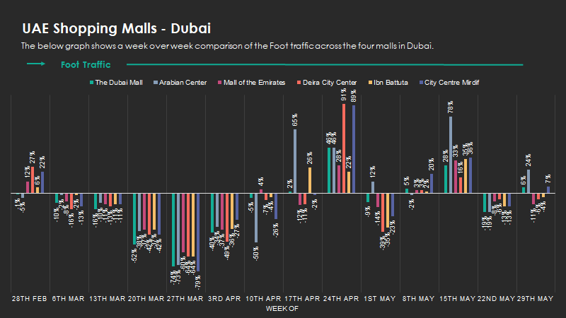 shoppingmalls-dubai