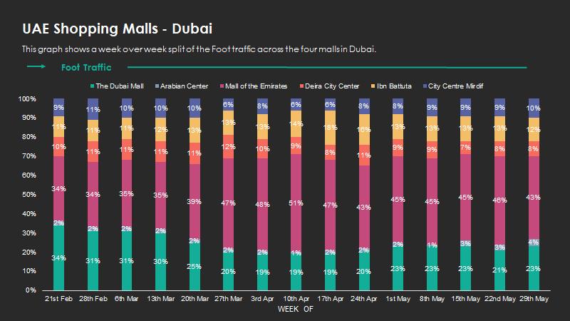 shoppingmalls-Dubai2