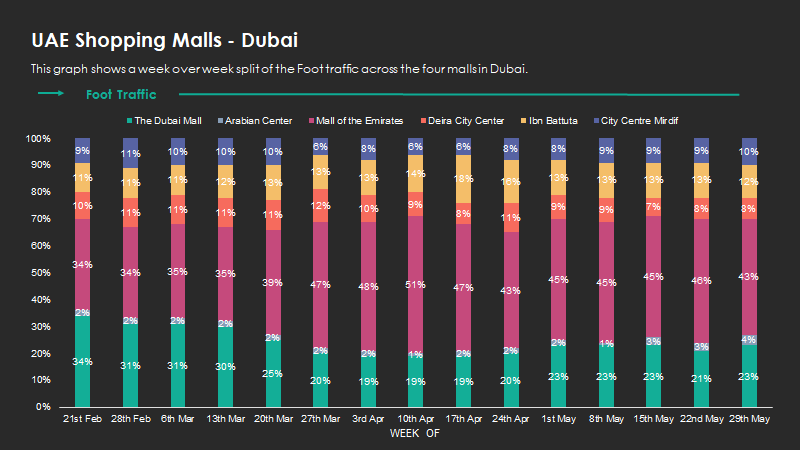 shoppingmalls-Dubai2