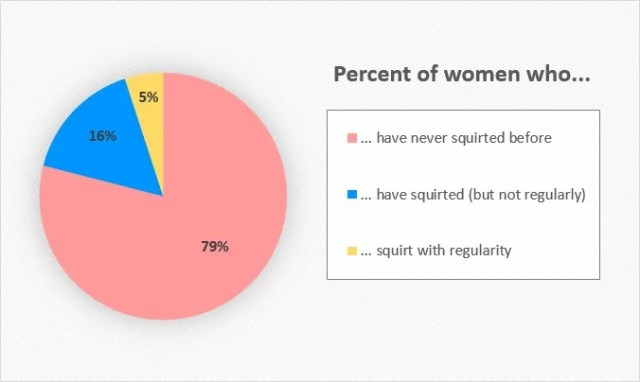 Pie Graph Showing The Percentage Of Women Who Have Squirted Before
