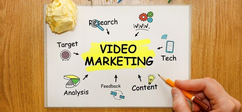 How to use Animated Explainer Video with your Marketing Campaigns