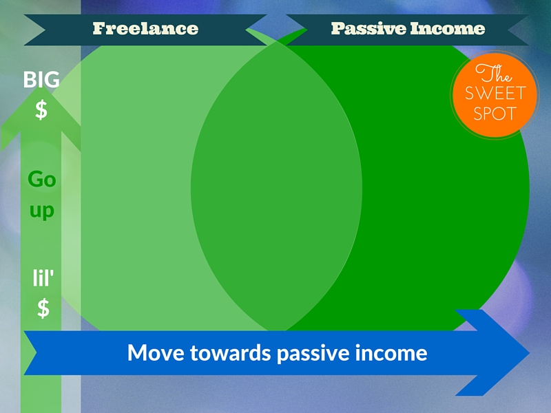 from freelance to passive income