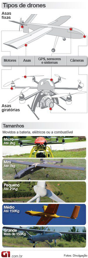 drone-tipos