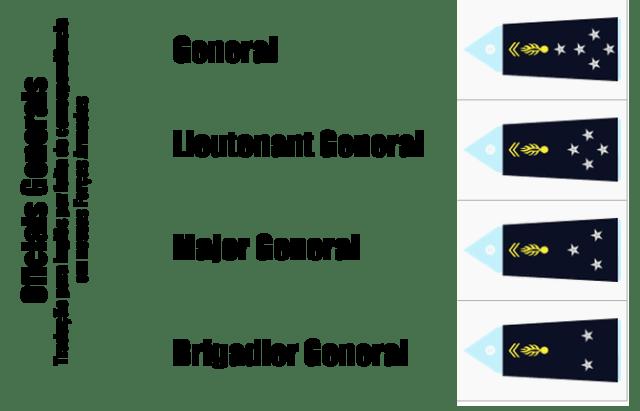Oficiais generais Gendarmerie