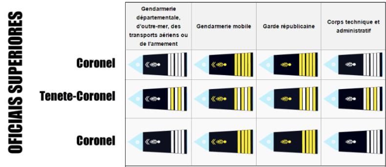 Oficiais Superiores Gendarmerie