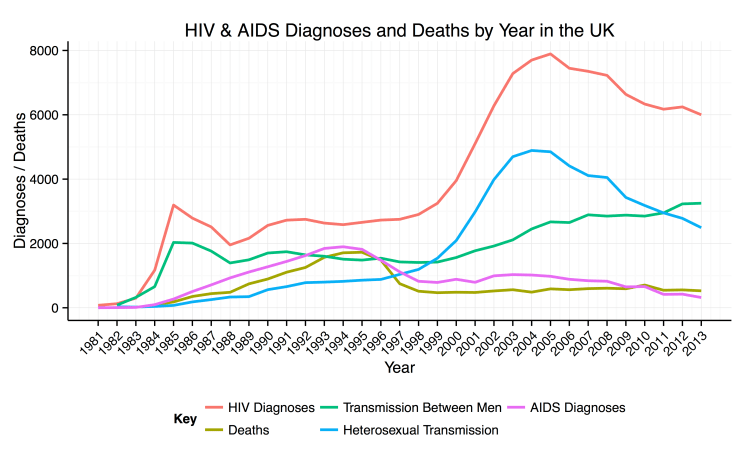 HIV_Diagnoses_Yearly_UK.png