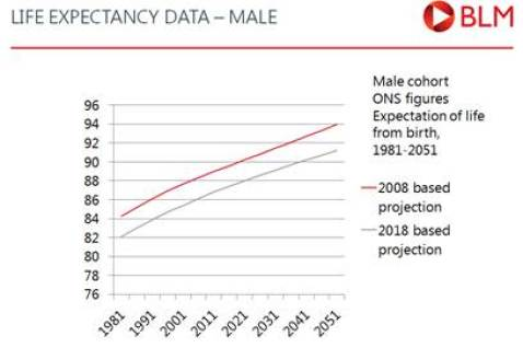Life expectancy data - male