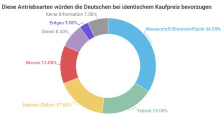 34 Prozent der Deutschen würden sich für Wasserstoff-Fahrzeug entscheiden, H2 doppelt so beliebt wie Batterie