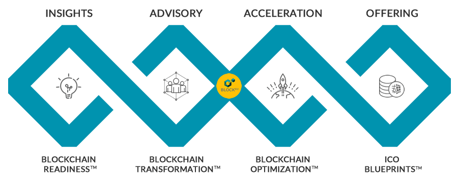 BLOCK 512 blockchain and ICO Services