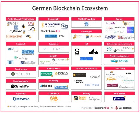 Meet the German Blockchain Ecosystem