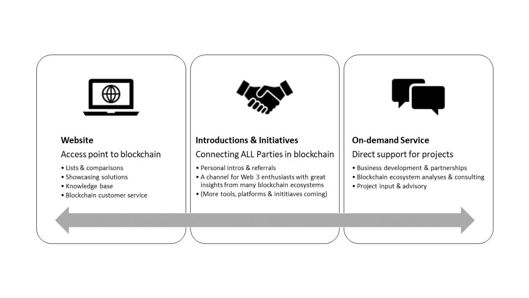 Blockchain Ecosystem Building