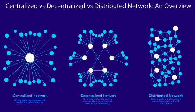 Image showing centralized vs distributed vs decentralized networks in form of node diagram