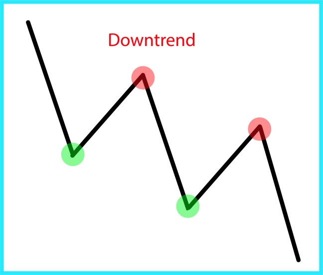 technical-analysis-downtrend