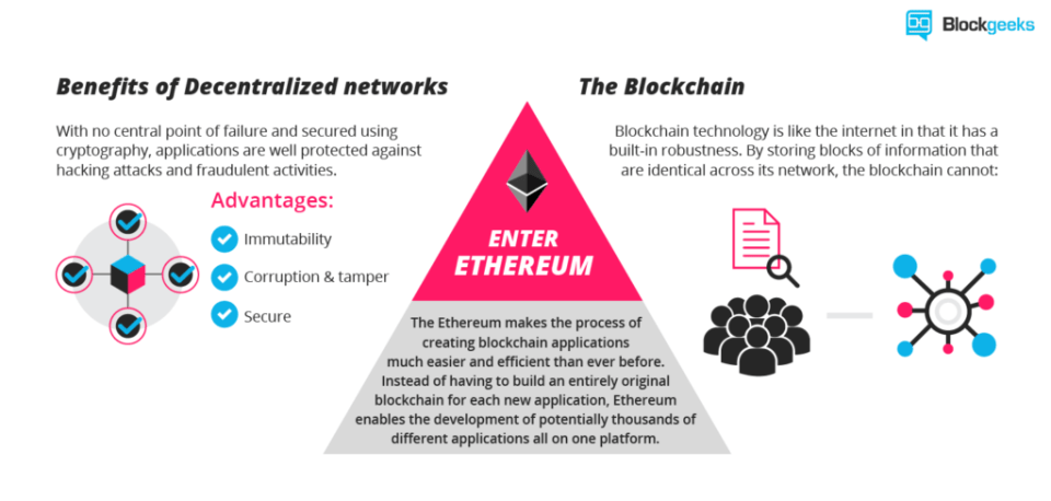 What is Ethereum? A Step-by-Step Beginners Guide