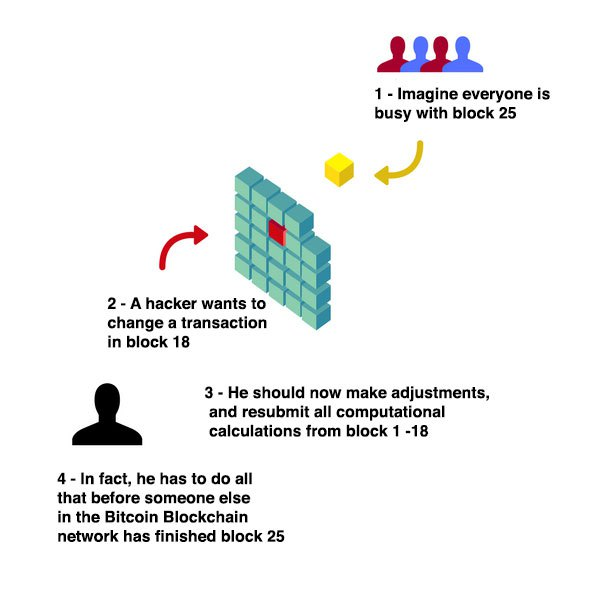 Why a blockchain is safe and cannot be hacked very easily.