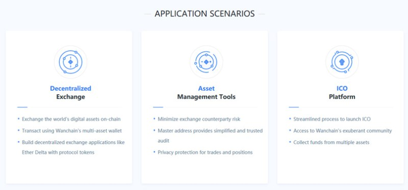 Wanchain Applications