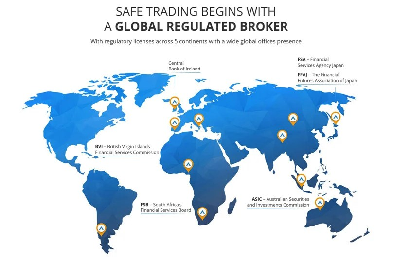 Broker Regulado