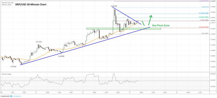 Ripple Price Analysis (XRP to USD) Chart