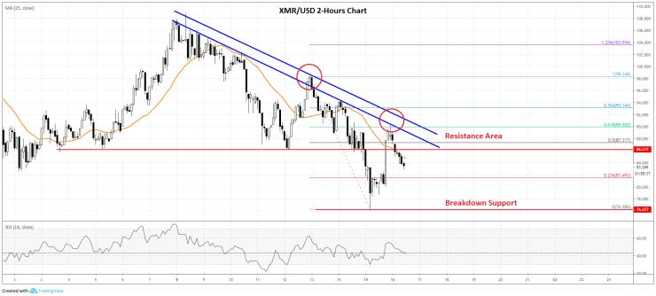 Monero Price Analysis (XMR To USD) Chart