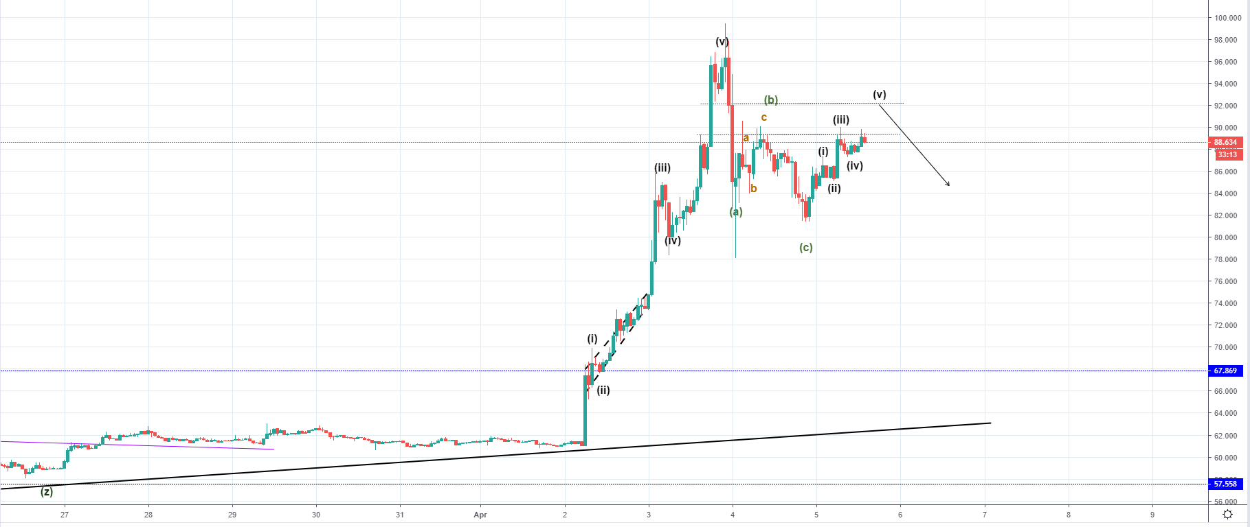Crypto Market Replace Retracement Earlier Than One Other