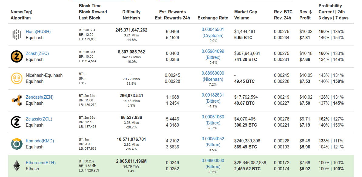 All Categories Sokolstudent Check mining profitability of various crypto coins. sokolstudent