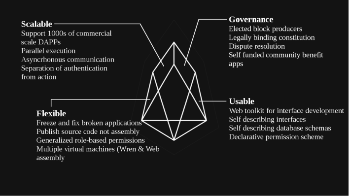EOS Blockchain Features