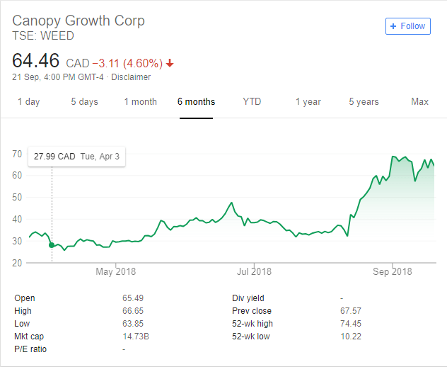 Canopy Growth Corp. Trends