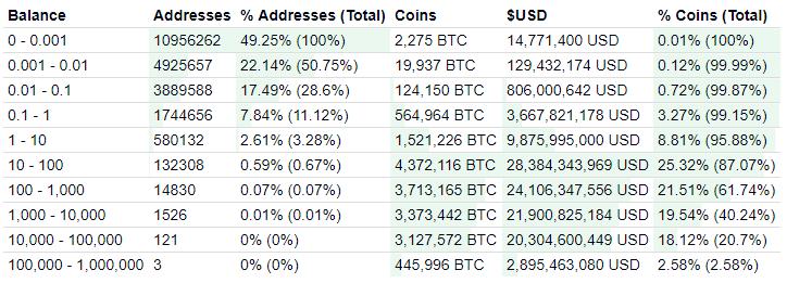 Bitcoin Rich List