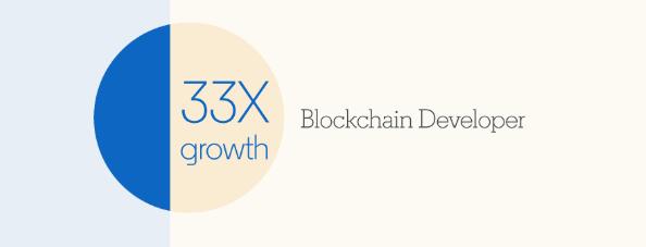 Blockchain growth