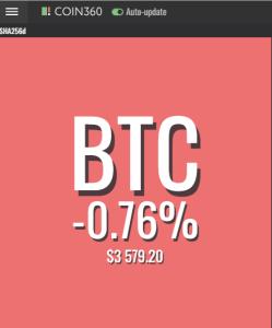 Bitcoin's Price Today