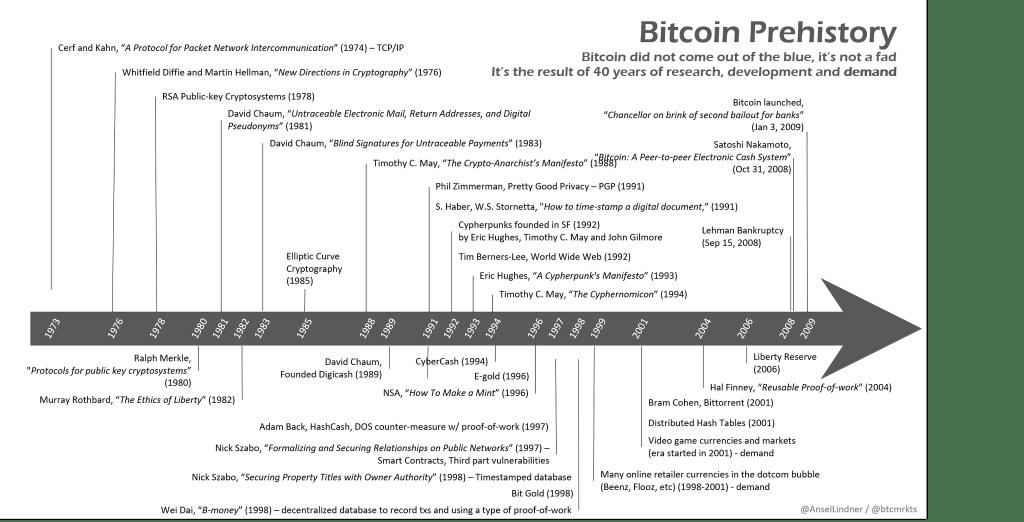 bitcoin prehistory