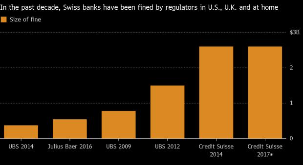 swiss banks fines