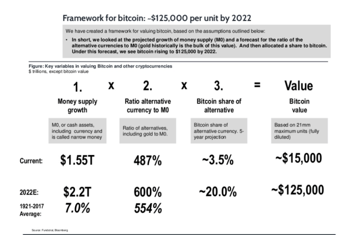 Bitcoin will be $100,000 USD by 2021