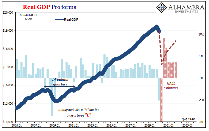 June 2020 NABE GDP pro forma longer run