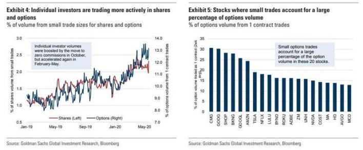 individual investor trading