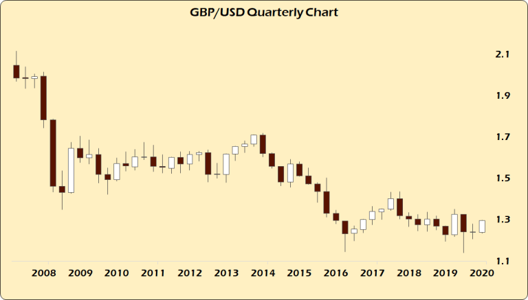 GBP USD Quarterly Chart