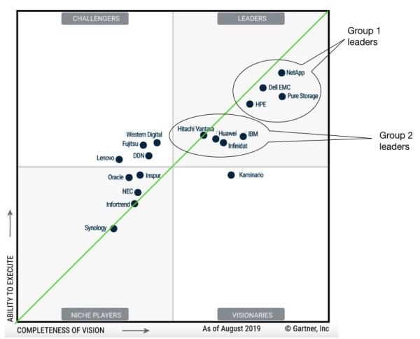 NetApp takes top billing in Gartner primary array magic ...