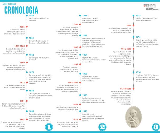 Cronologia abreujada
