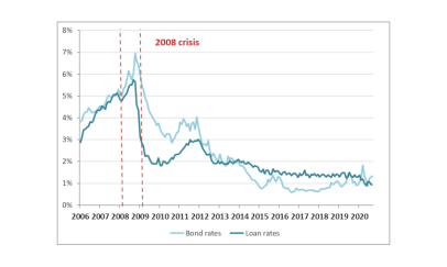 Financial Crisis of France