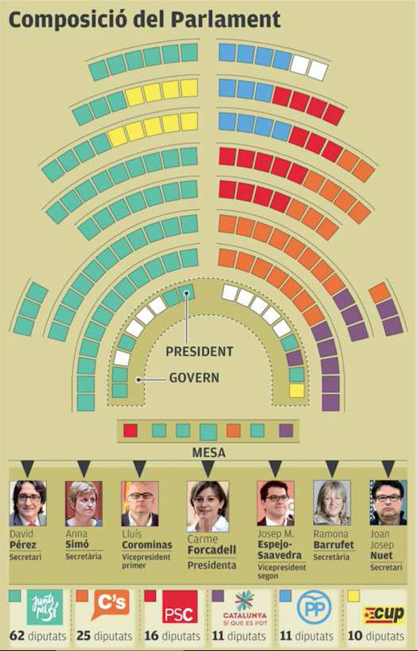 Està clar quina força ha de liderar la legislatura.