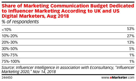chart showing how much marketing organizations are spending on influencer marketing