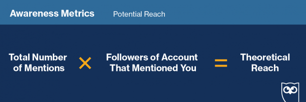 """Graphic showing how to track """"Potential Reach"""" on social media"""